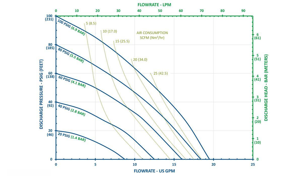 Biểu đồ bơm màng của FTI