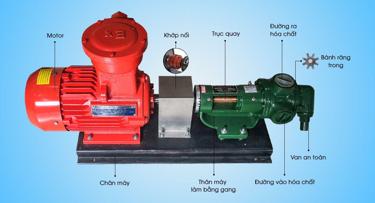 Mô tả chi tiết bơm bánh răng HL4124 - Kiểu motor phòng chống cháy nổ