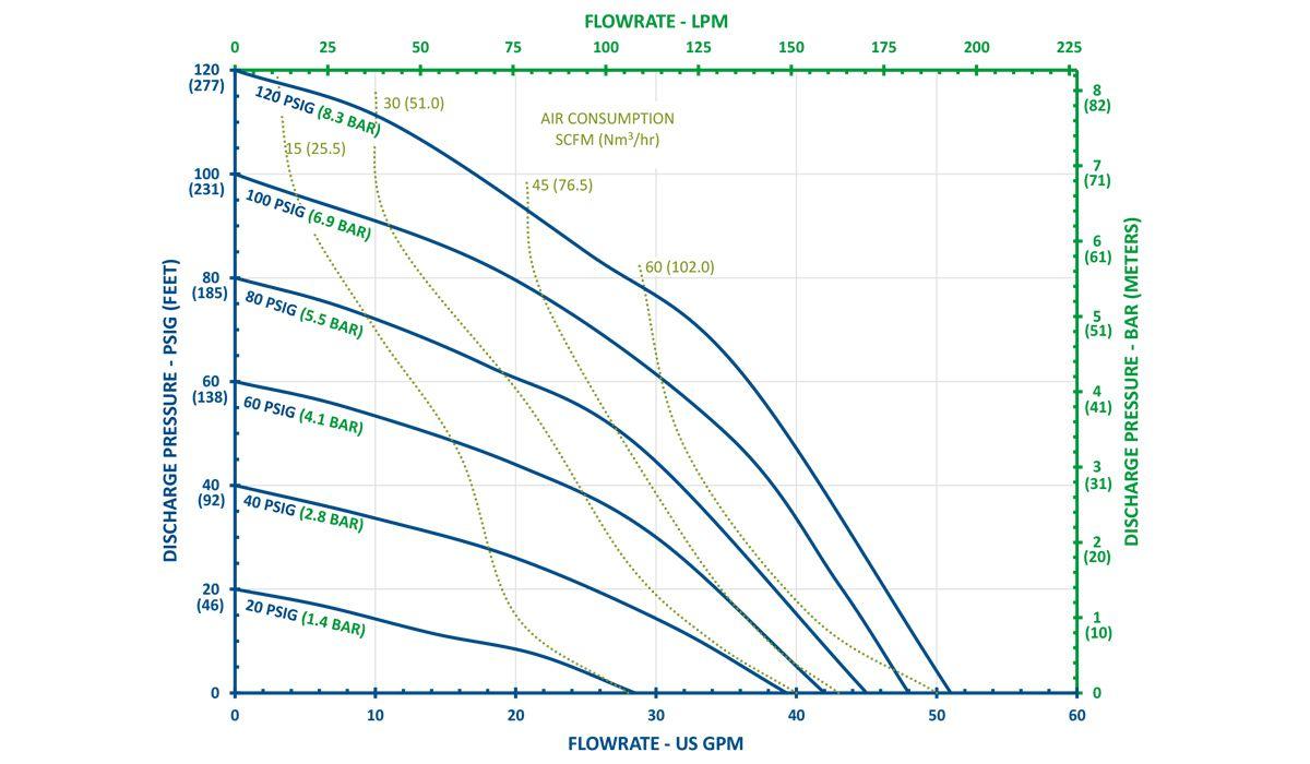 Biểu đồ thể hiện hiệu suất của bơm màng