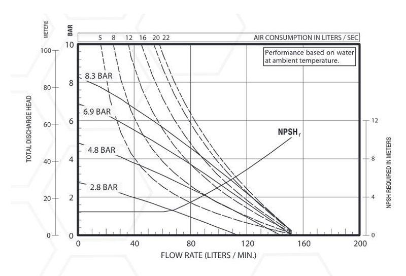 Hiệu suất bơm màng Aro 666120-344-C
