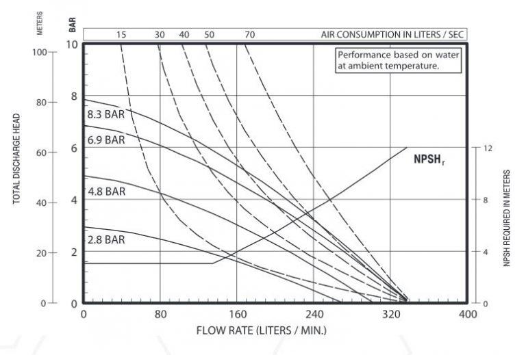 Hiệu suất bơm màng Aro 666150-3EB-C