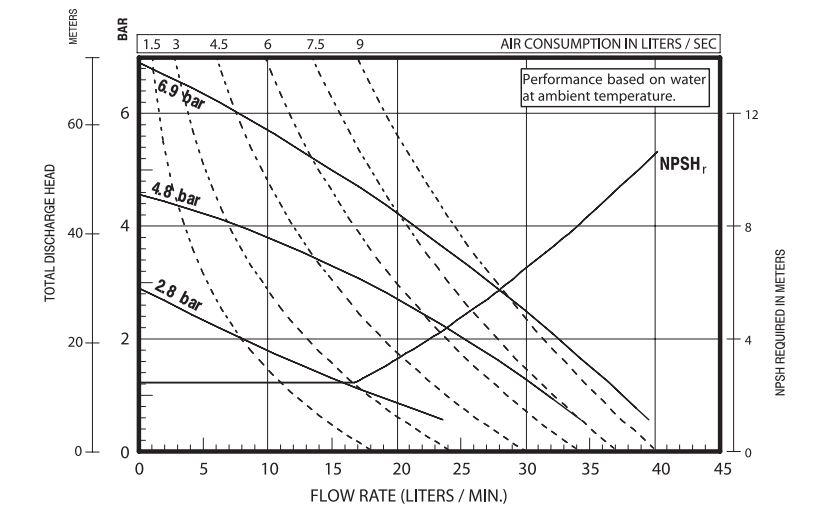 Hiệu suất bơm màng Aro PD03P-APS-STT