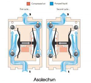 Nguyên lý hoạt động của bơm màng khí nén ARO