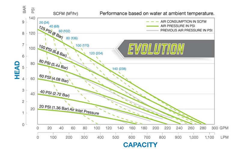 Biểu đồ hiệu suất bơm màng S30 thân nhôm của sandpiper