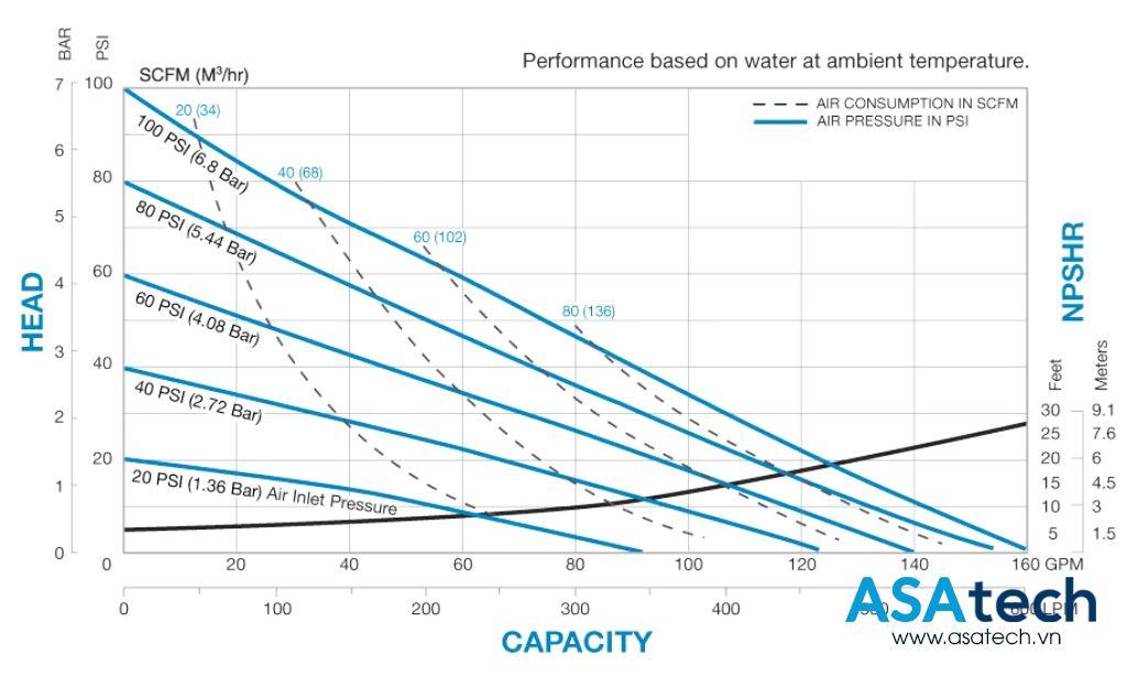 Biểu đồ hiệu suất hoạt động của bơm màng sandpiper S20