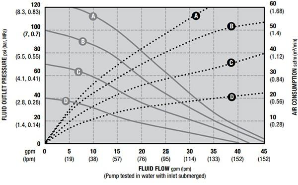 Hiệu suất bơm của bơm màng Husky 1050