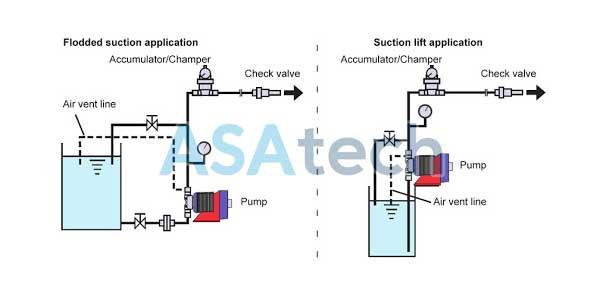 2 cách lắp đặt hệ thống bơm định lượng hóa chất trong nhà máy
