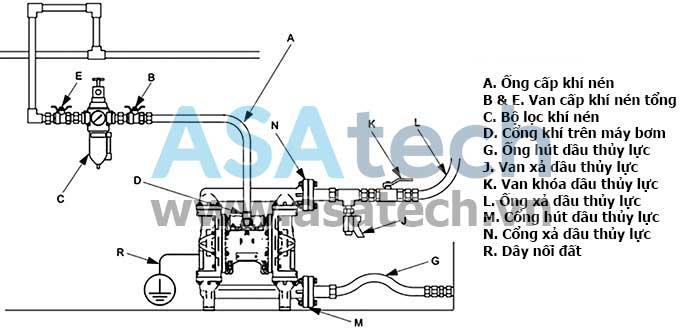 Lắp đặt hệ thống bơm dầu thủy lực khí nén