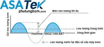 Lưu lượng bơm chất lỏng của máy bơm màng khí nén thay đổi lên xuống theo từng nhịp